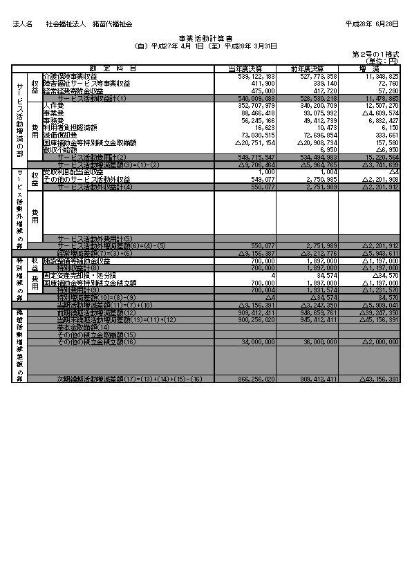 平成27年度現況報告書(事業活動計算書)